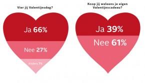 Valentijn facts 2015, vier jij valentijndsdag